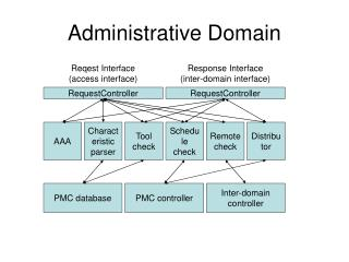 Administrative Domain