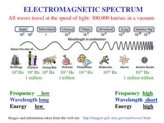Frequency      low Wavelength  long Energy       low