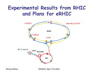 Experimental Results from RHIC and Plans for eRHIC