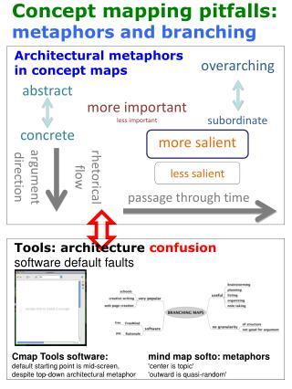 Architectural metaphors  in concept maps