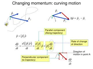 Changing momentum: curving motion