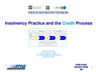 Insolvency Practice and the  Credit  Process