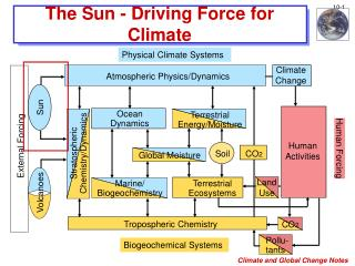 The Sun - Driving Force for Climate