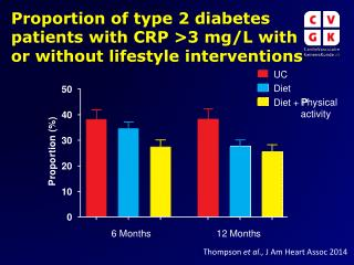 Proportion of type 2 diabetes patients with CRP >3 mg/L with or without lifestyle interventions