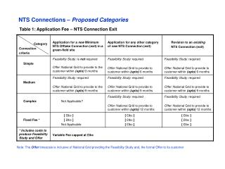 Table 1: Application Fee – NTS Connection Exit
