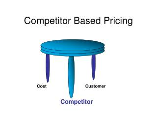 Competitor Based Pricing