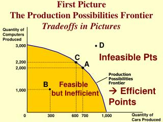 First Picture The Production Possibilities Frontier Tradeoffs in Pictures
