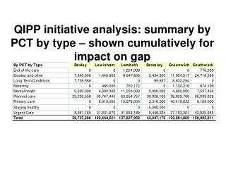QIPP initiative analysis: summary by PCT by type – shown cumulatively for impact on gap