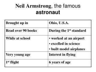 Neil Armstrong , the famous  astronaut