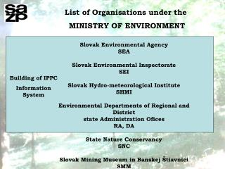 List of Organisations under the  MINISTRY OF ENVIRONMENT