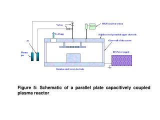 Figure 5: Schematic of a parallel plate capacitively coupled plasma reactor