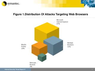 Figure 1.Distribution Of Attacks Targeting Web Browsers