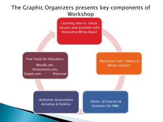 The Graphic Organizers presents  key  components of  Workshop