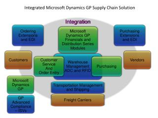 Integrated Microsoft Dynamics GP Supply Chain Solution