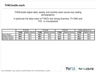 TVNZ builds reach