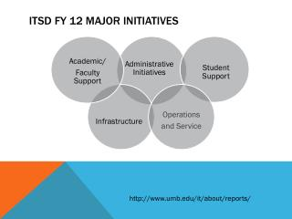 ITSD FY 12 Major Initiatives