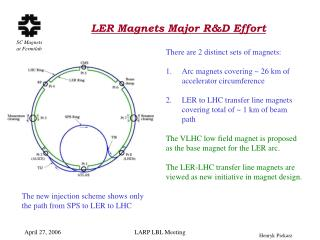 LER Magnets Major R&D Effort