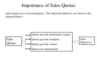 Importance of Sales Quotas
