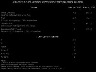 Experiment 1. Card Selections and Preference Rankings (Rocky Scenario) .