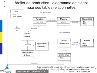 Atelier de production : diagramme de classe issu des tables relationnelles