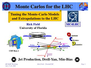 Monte Carlos for the LHC