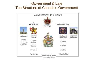 Government & Law The Structure of Canada ' s Government