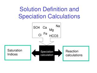 Solution Definition and Speciation Calculations