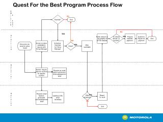 Quest For the Best Program Process Flow