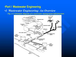. Part I  Wastewater Engineering 1  Wastewater Engineering: An Overview