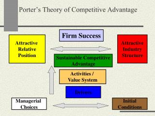 Porter's Theory of Competitive Advantage