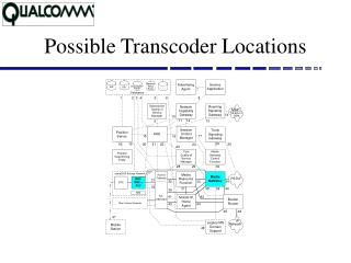 Possible Transcoder Locations