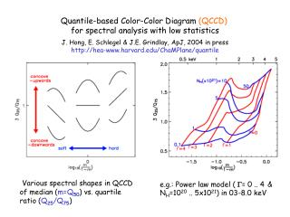 Quantile-based Color-Color Diagram  (QCCD)  for spectral analysis with low statistics