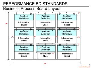 PERFORMANCE BD STANDARDS Business Process Board Layout