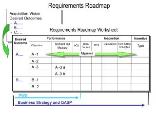 Requirements Roadmap