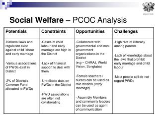 Social Welfare  – PCOC Analysis