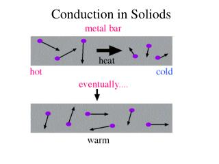 Conduction in Soliods