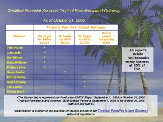 Qualified Financial Services' Tropical Paradise Island Getaway  As of October 31, 2005