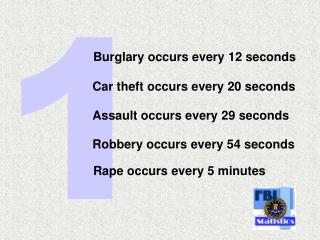 Burglary occurs every 12 seconds