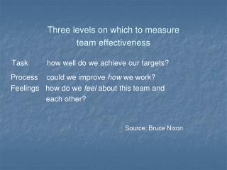 Three levels on which to measure  team effectiveness