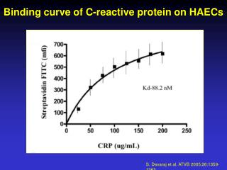 Binding curve of C-reactive protein on HAECs