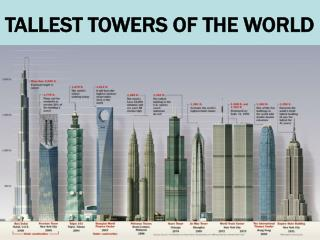 TALLEST TOWERS OF THE WORLD