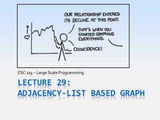 Lecture 29: ADJACENCY-list based Graph