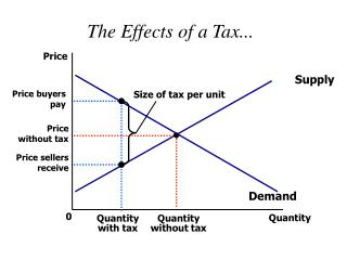 The Effects of a Tax...