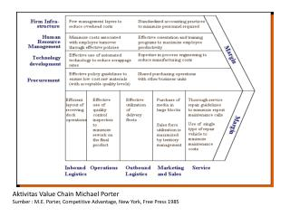 Aktivitas Value Chain Michael Porter