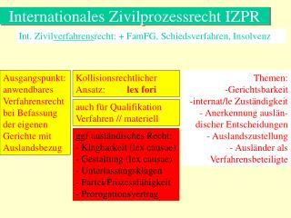 Internationales Zivilprozessrecht IZPR