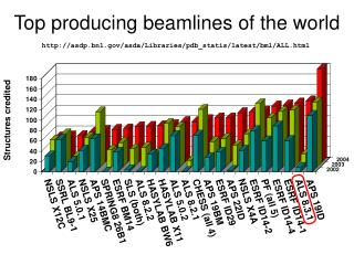 Top producing beamlines of the world