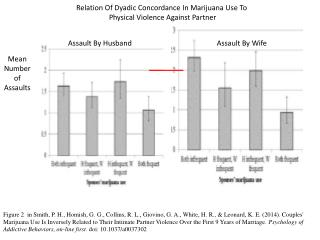 Relation Of Dyadic Concordance In Marijuana Use To  Physical Violence Against Partner