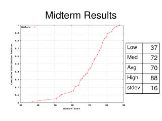 Midterm Results