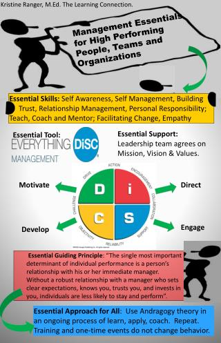 Management  Essentials for High Performing        People, Teams and        Organizations