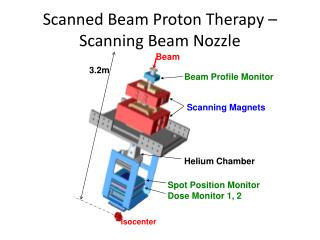 Scanned Beam Proton Therapy – Scanning Beam Nozzle